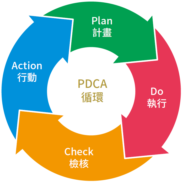 plan do check action