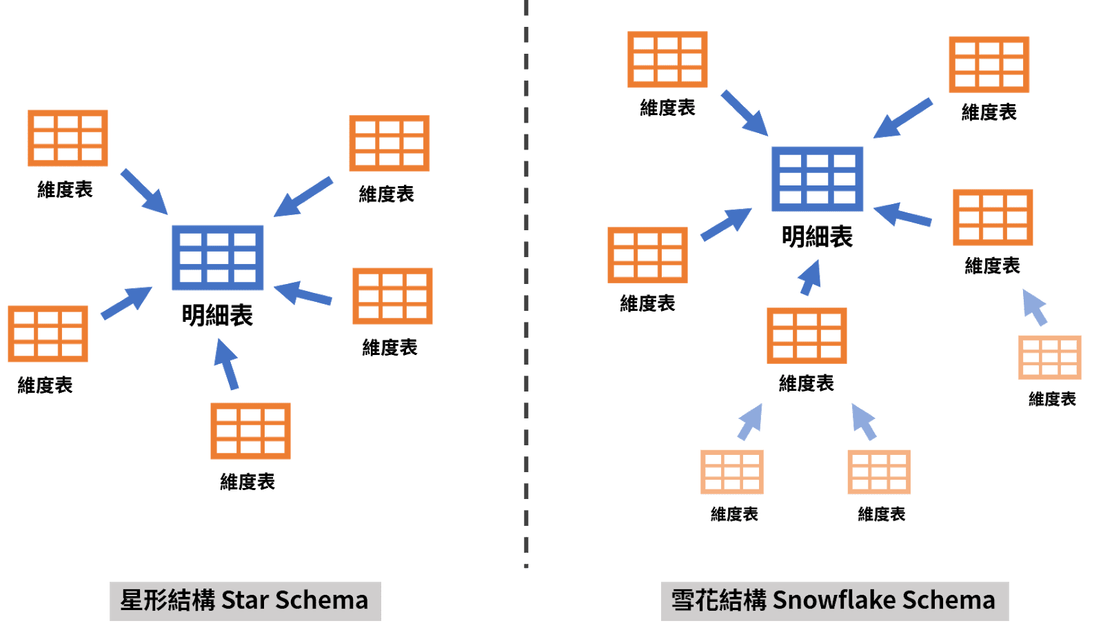 star or snowflake schema