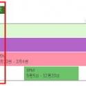 Microsoft Project Online 專案報表(一)-瀏覽專案時程、成本以及資源用量