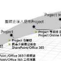 專案協同合作與工作回報
